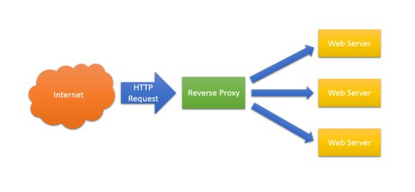Nginx как Reverse Proxy для сайта, использующего SSL / Хабрахабр